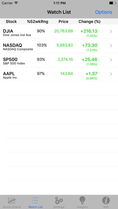 Stock TickerPicker - technical analysis and stock charts + stock prices Screenshot 2