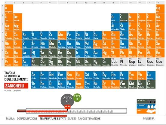 Tavola periodica sull 39 app store - Tavola periodica in inglese ...