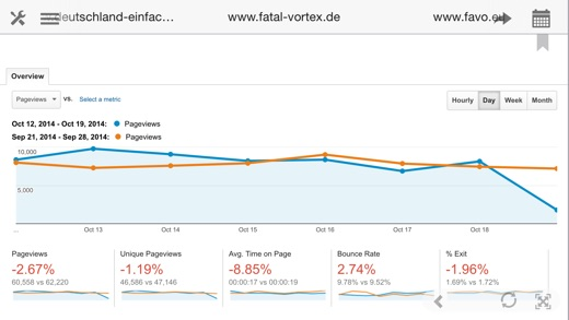 Analytics für iPad - Google Analytics ganz einfach Screenshot