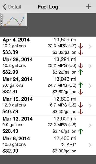 gas mileage tracking