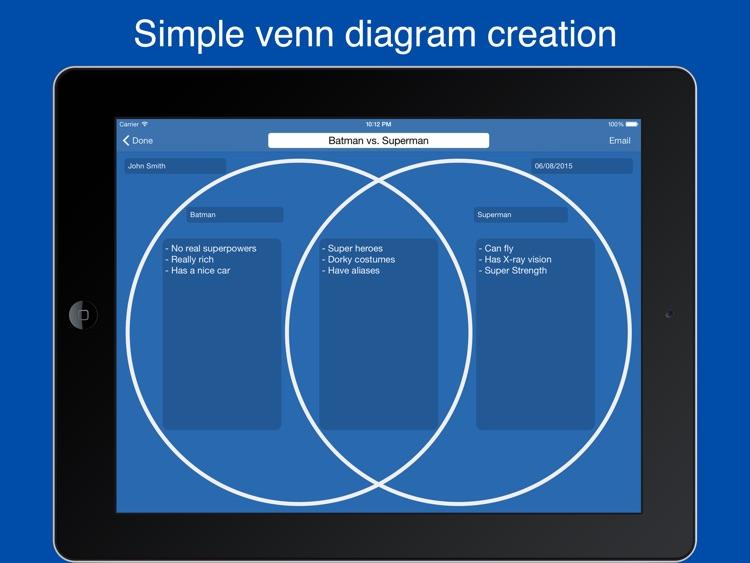 Venn Diagram Maker Easy Venn Diagrams By Nicholas Madole