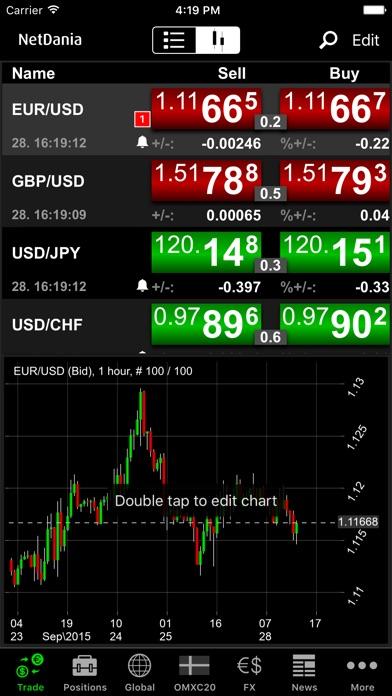 Акции и Форекс на NetDaniaСкриншоты 2