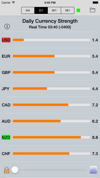Forex currency strength bar
