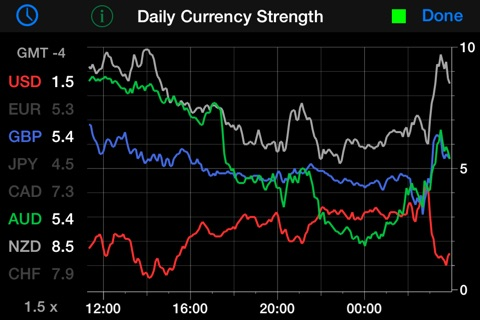 Best forex currency strength meter app